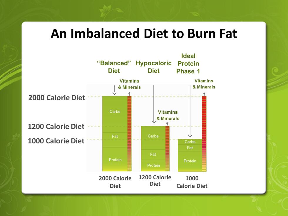 Imbalanced Diet To Burn Fat chart