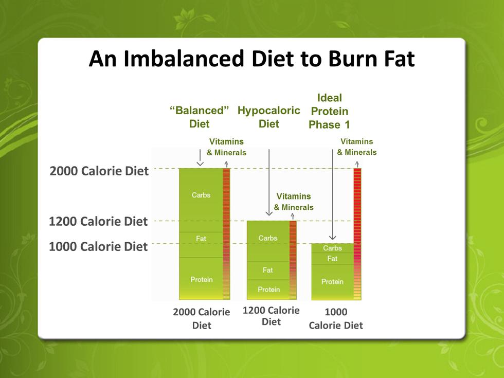 Imbalanced Diet To Burn Fat chart